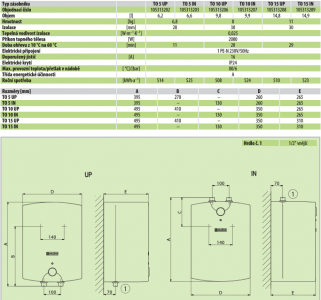 Dražice TO 5 UP elektrický tlakový ohřívač vody nad odběrné místo